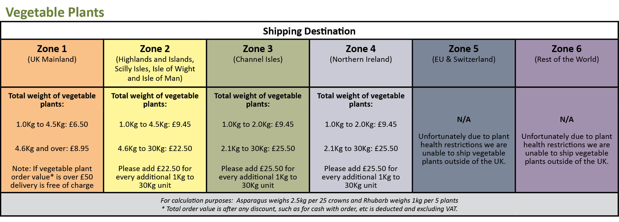 Shipping Explained